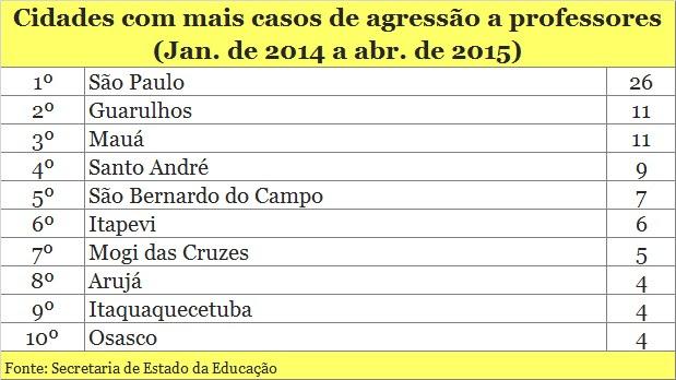 A cada 2 dias, um professor apanha de aluno em escolas estaduais de São Paulo