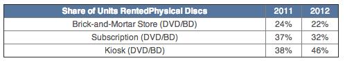 NPD (2012 video market 002)
