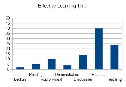 My Effective Learning Time %