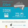 Australians on a diet –  the breakdown