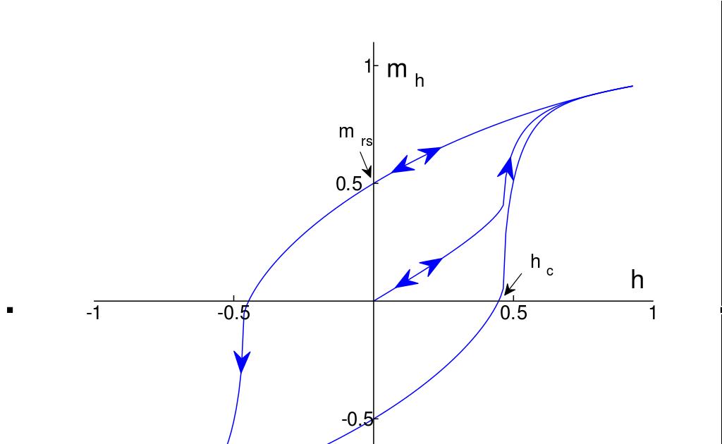 只是一個Blog: 磁學是重要的學問