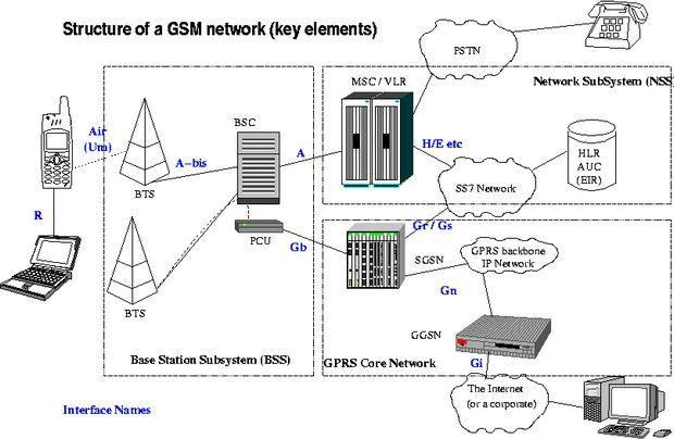 GSM-tuổi-of-the cấu trúc tổng thể