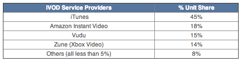 NPD (2012 video market 001)