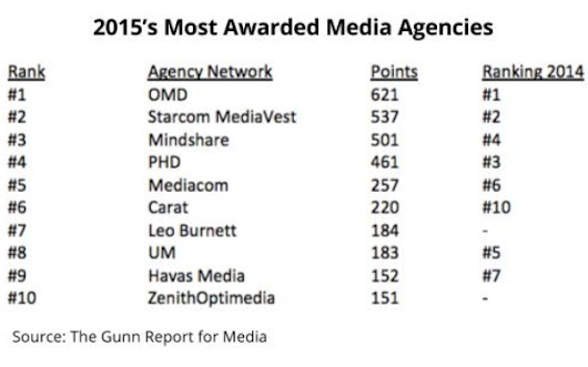 OMD Remains Top Gunn, Bests Other Media Shops For 10th Consecutive Year