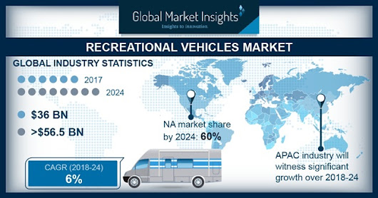 Recreational Vehicle (RV) Market Size worth $56.5bn by 2024