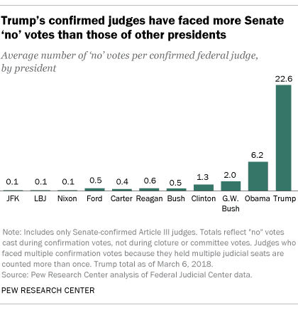Federal Judicial Confirmation Votes Getting Closer
