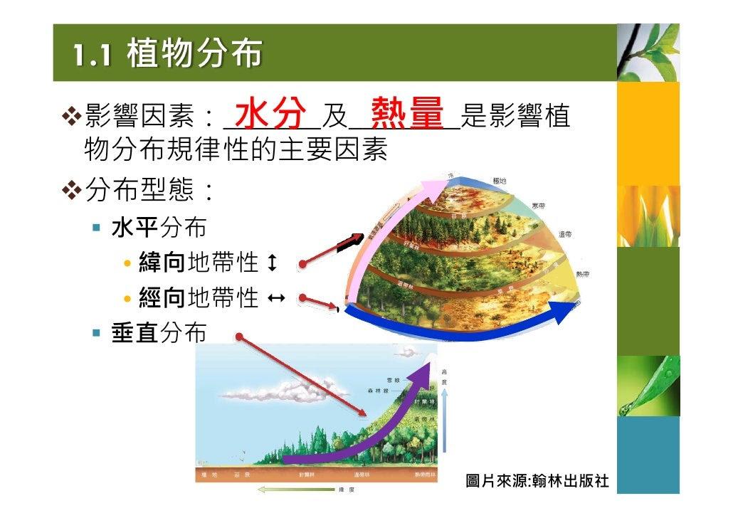 1.1 植物分布       水分       熱量 影響因素:_______及________是影響植 物分布規律性的主要因素 分布型態:  水平分布  • 緯向地帶性  • 經向地帶性  垂直分布                      ...