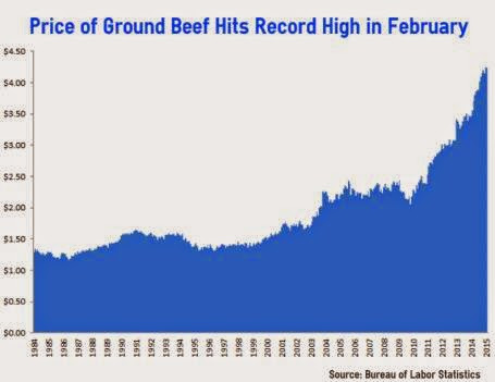 Beef Price - Economic Policy Journal