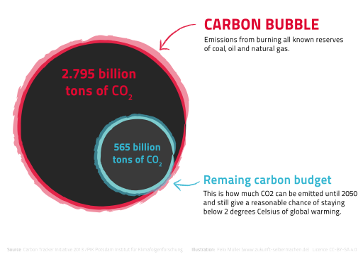 CarbonBubble ENG