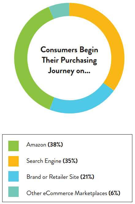 SEO: Most Online Shoppers Start at Amazon and Google, Study Says