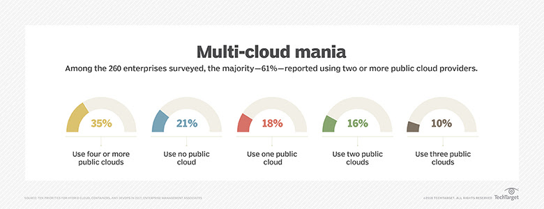 multi-cloud adoption