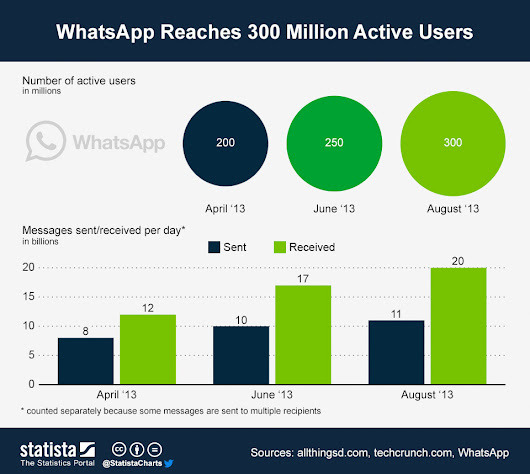 Is Whatsapp the new social network? - Ivan Ponce