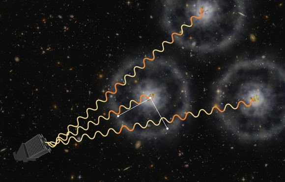 Artist's conception of how the Baryon Oscillation Spectroscopic Survey uses quasars to make measurements. The light these objects sends out gets absorbed by gas in between the receiver and the source. The gas is then