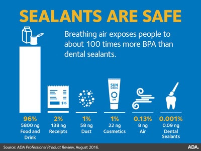 Sealants - American Dental Association