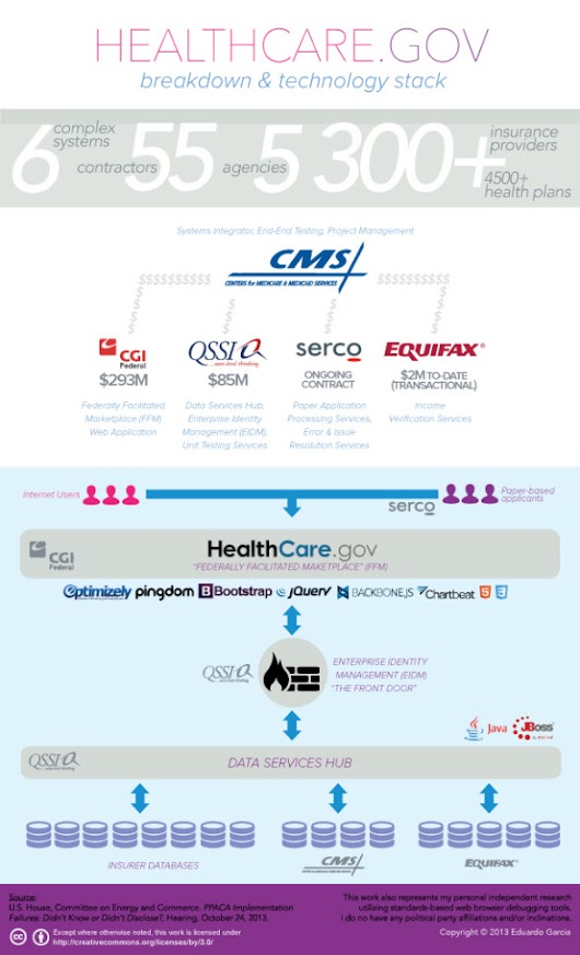 Infographic parses out how Healthcare.gov works + how the technology stacks up