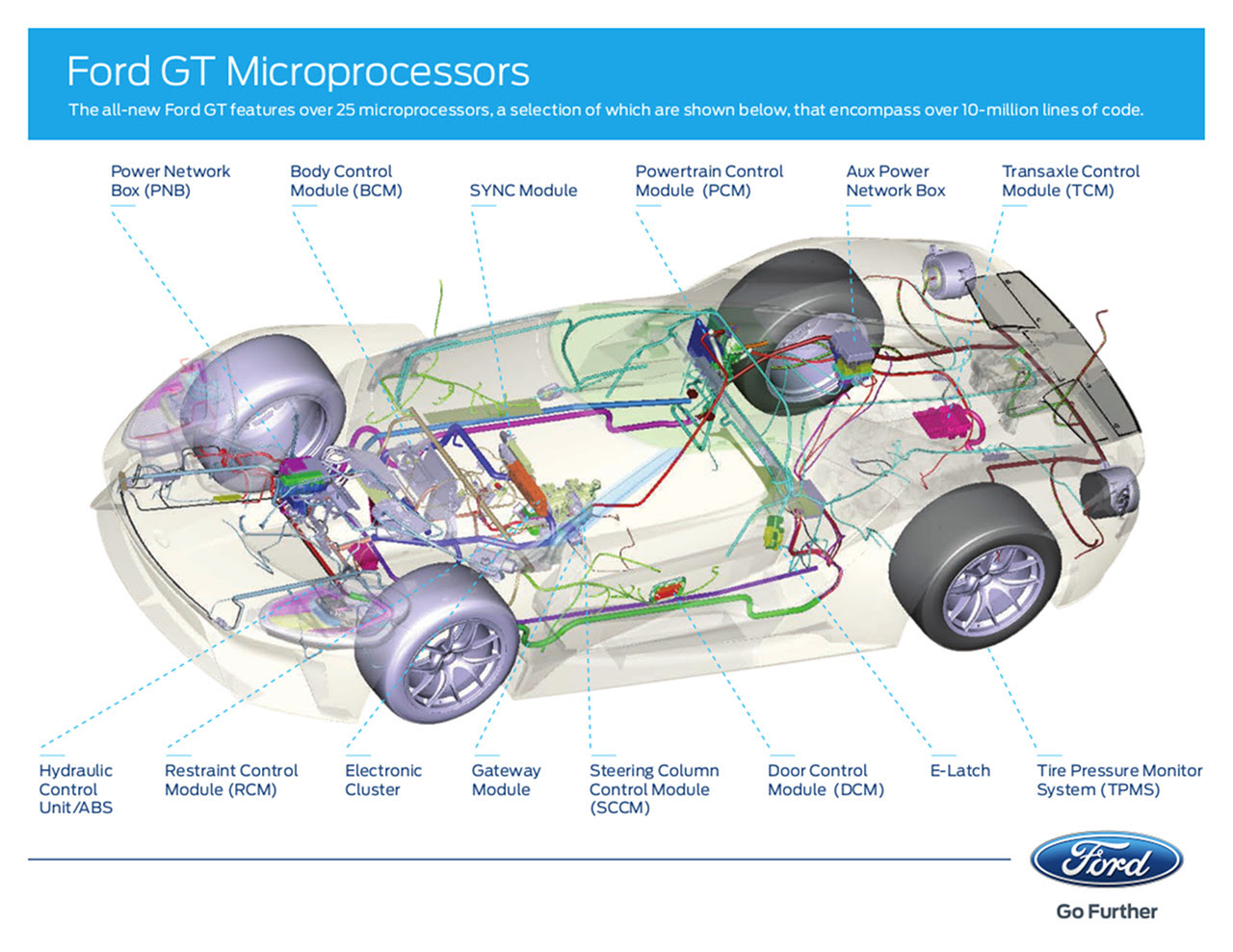 The 2017 Ford GT Has 25 Microprocessors | Ford Authority