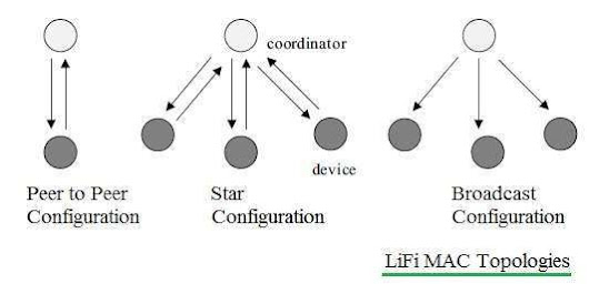 Introduction to LiFi Internet - Cisco & Cisco Network Hardware News and Technology