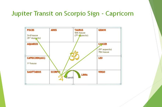 Jupiter's transit effect on Capricorn sign in month wise - Learn Astrology Lessons Online