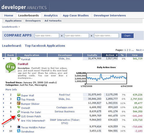 (Lil) Green Patch facebook application