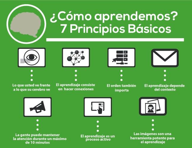 brain learn esp