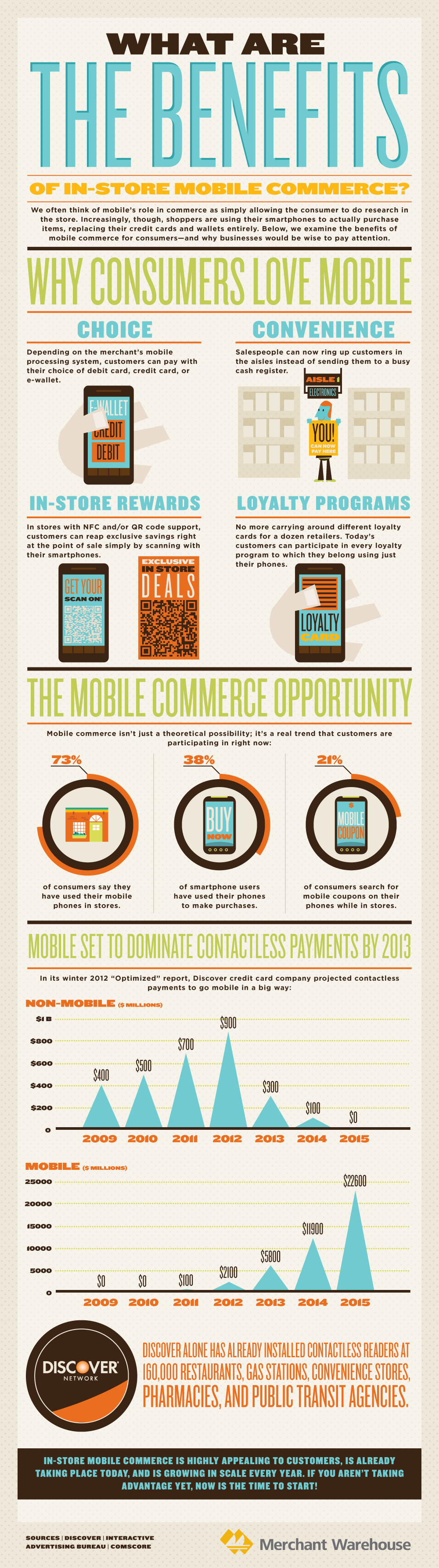 Infographic: What are the Benefits of In Store Mobile Commerce?