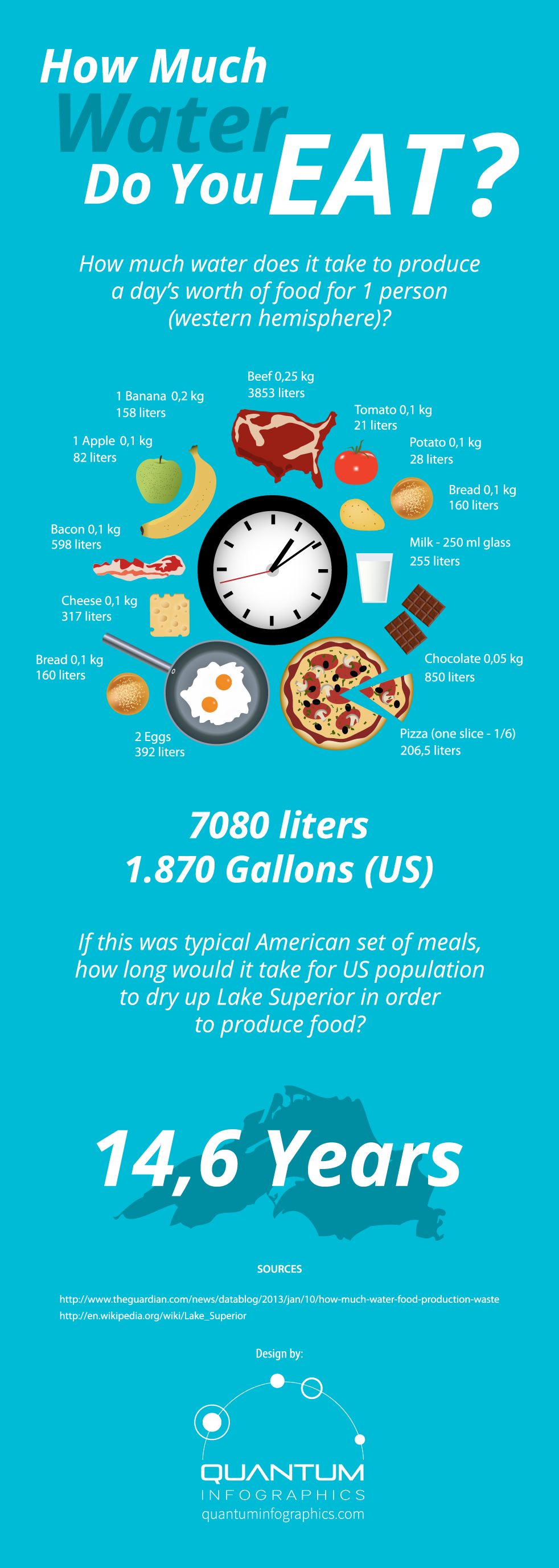 Infographic: How Much Water Do You Eat? #infographic