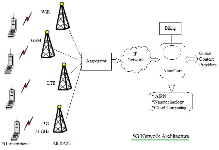 5g network architecture