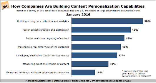 How Are Companies Building Content Personalization Capabilities?