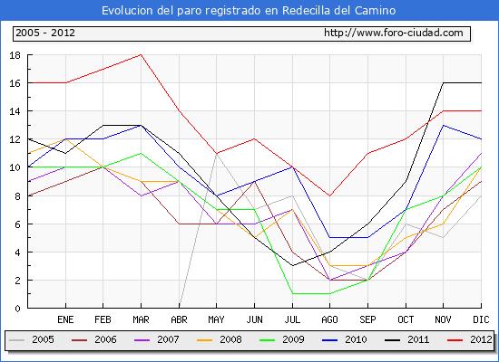 Evolucion  de los datos de parados para el Municipio de REDECILLA DEL CAMINO hasta DICIEMBRE del 2012.