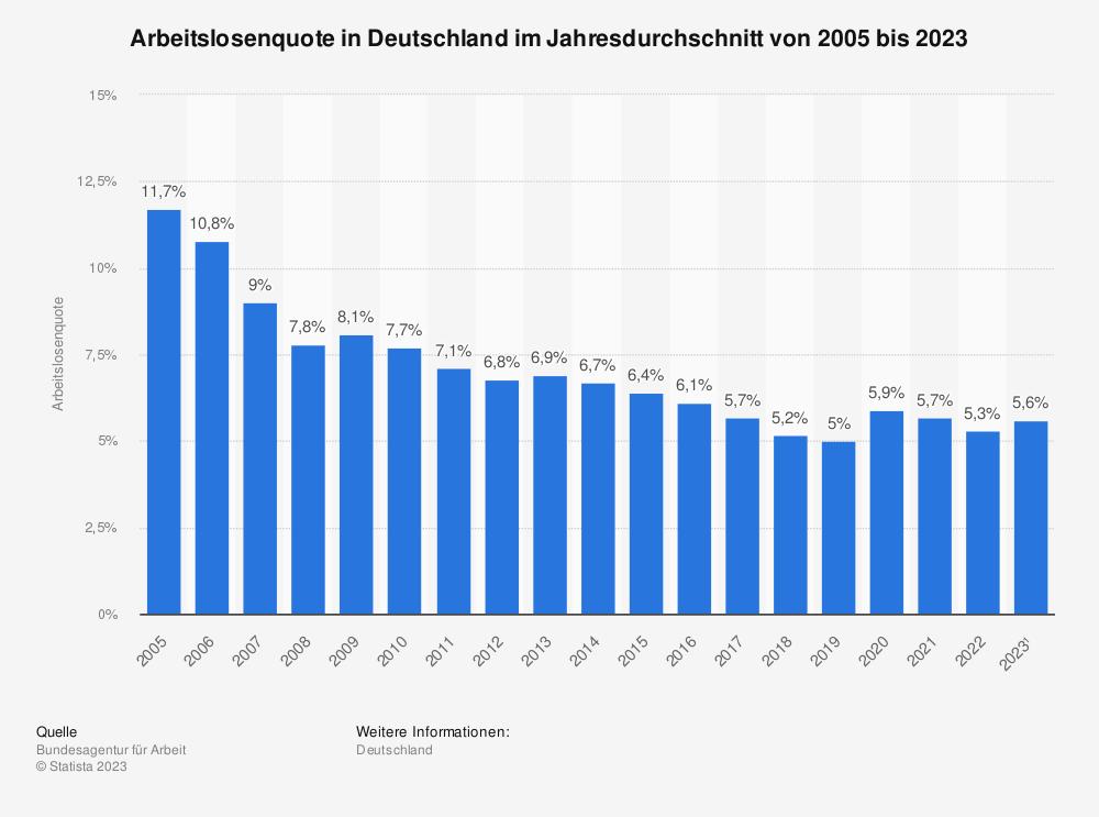 Statistik: Arbeitslosenquote in Deutschland im Jahresdurchschnitt von 1995 bis 2015 | Statista