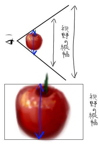 視野の広さから考える遠近法パースと目の距離の関係なども