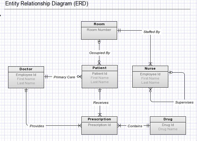 Diagram Microsoft Visio Entity Relationship Diagram Template Full Version Hd Quality Diagram Template Chicagophonewiring Atouts Jardin Fr