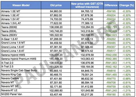 Harga Kereta Ford Mustang Di Malaysia