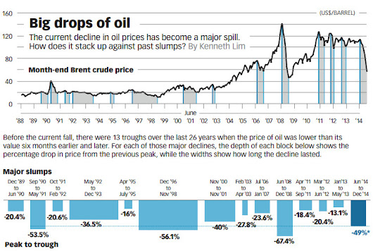 Infographic: How Does the Recent Oil Slump Compare?