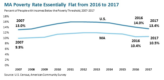 Progress in reducing poverty in Massachusetts slows in 2017