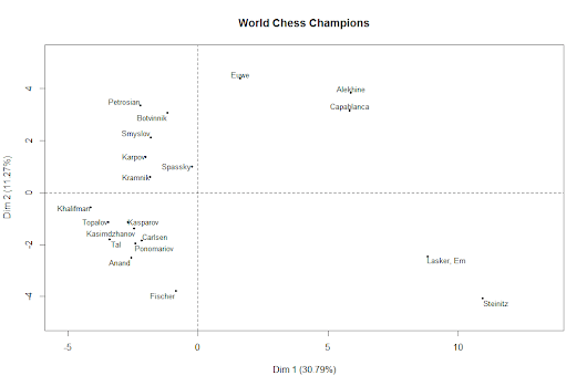 Analysis of World Chess Champion Opening Repertoires