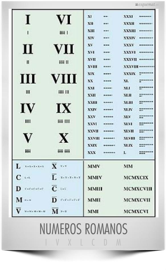 Números Romanos Esquemat