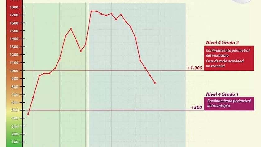 Evolución de la curva de incidencia acumulada hasta hoy en Garrucha.