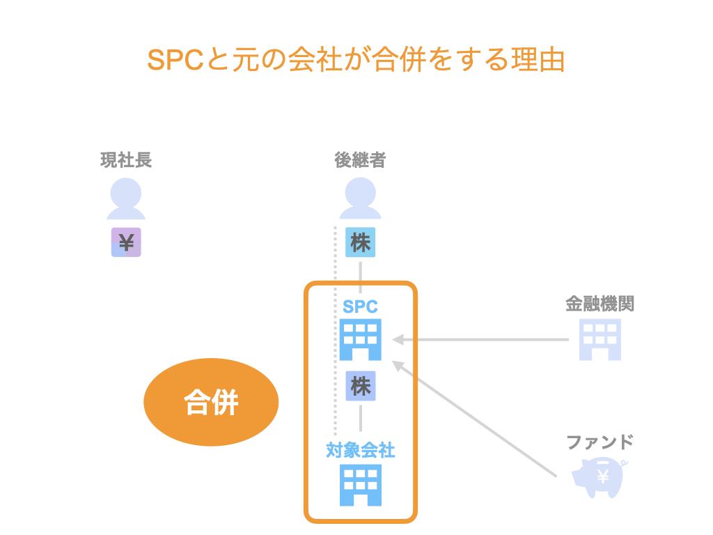 SPCが元の会社と合併する理由