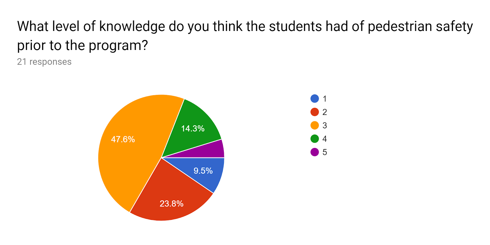Forms response chart. Question title: What level of knowledge do you think the students had of pedestrian safety prior to the program?. Number of responses: 21 responses.