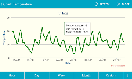 IoT ThingSpeak Monitor Widget- screenshot thumbnail