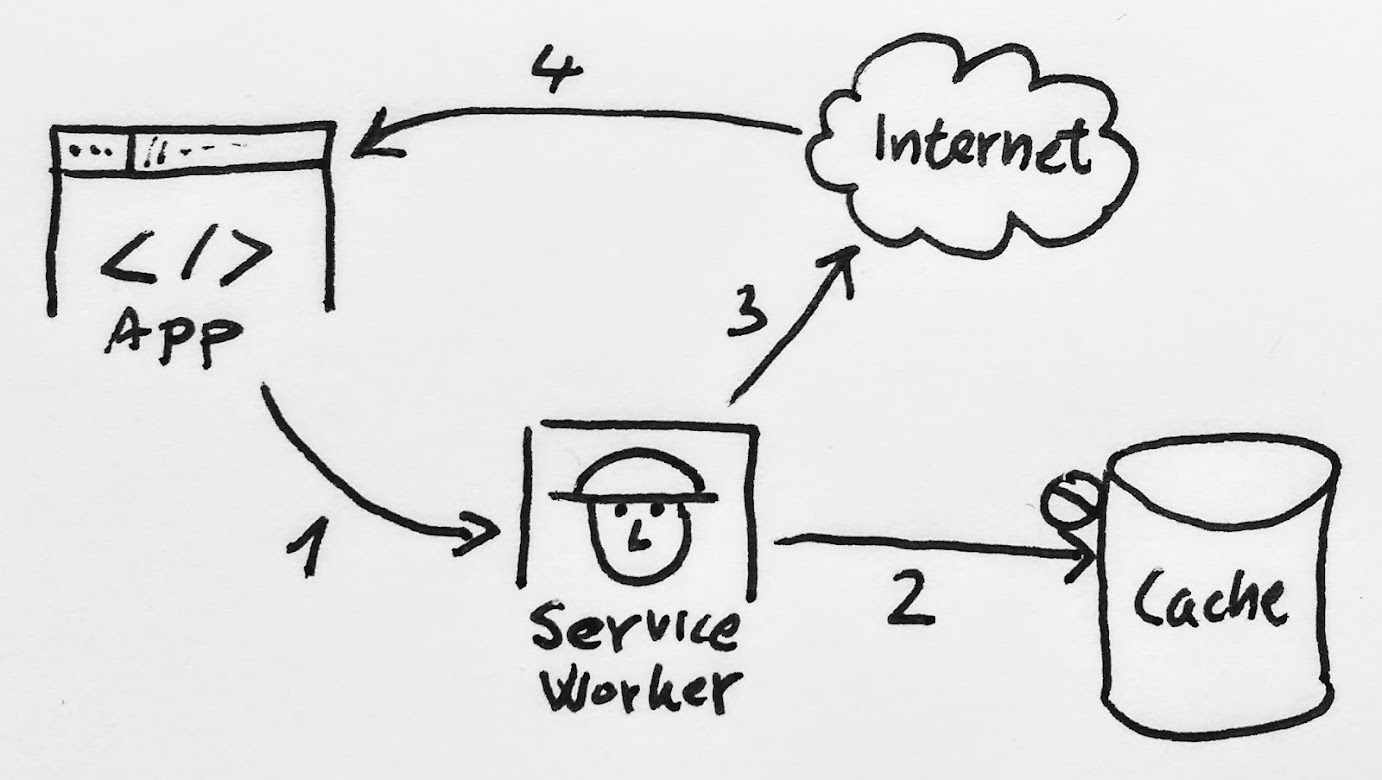 Service worker read from cache