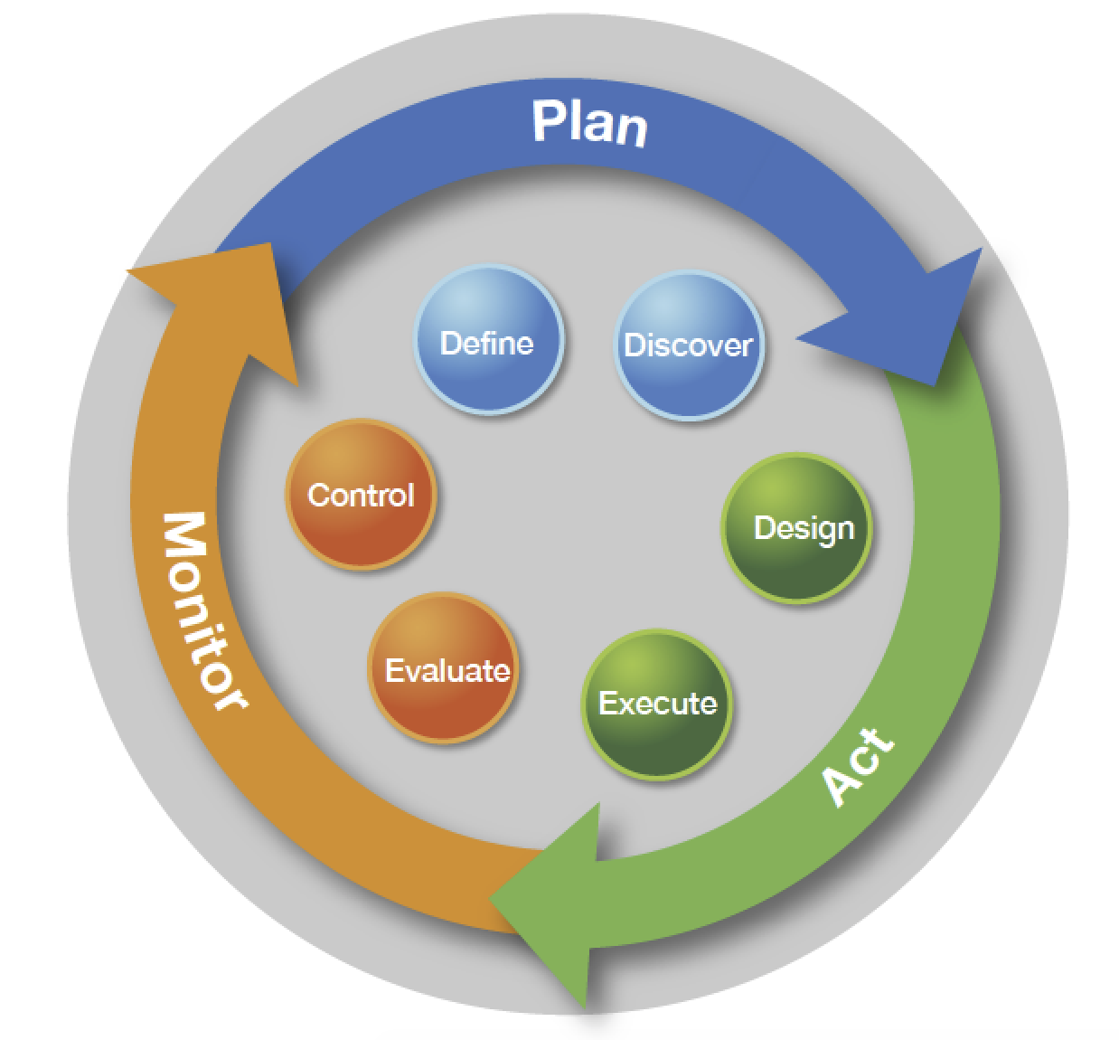 Figure 3. The three stages of the SAS Data Management methodology are plan, act and monitor.