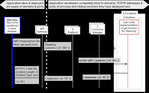 A Serverless Sequence Diagram