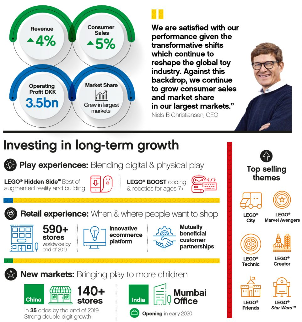 Lego's Brand Growth Strategy Infographic