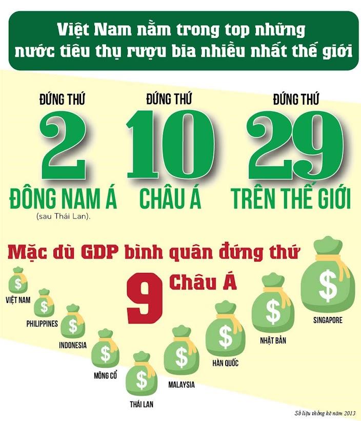 Người Việt tiêu thụ rượu, bia đứng tốp đầu thế giới