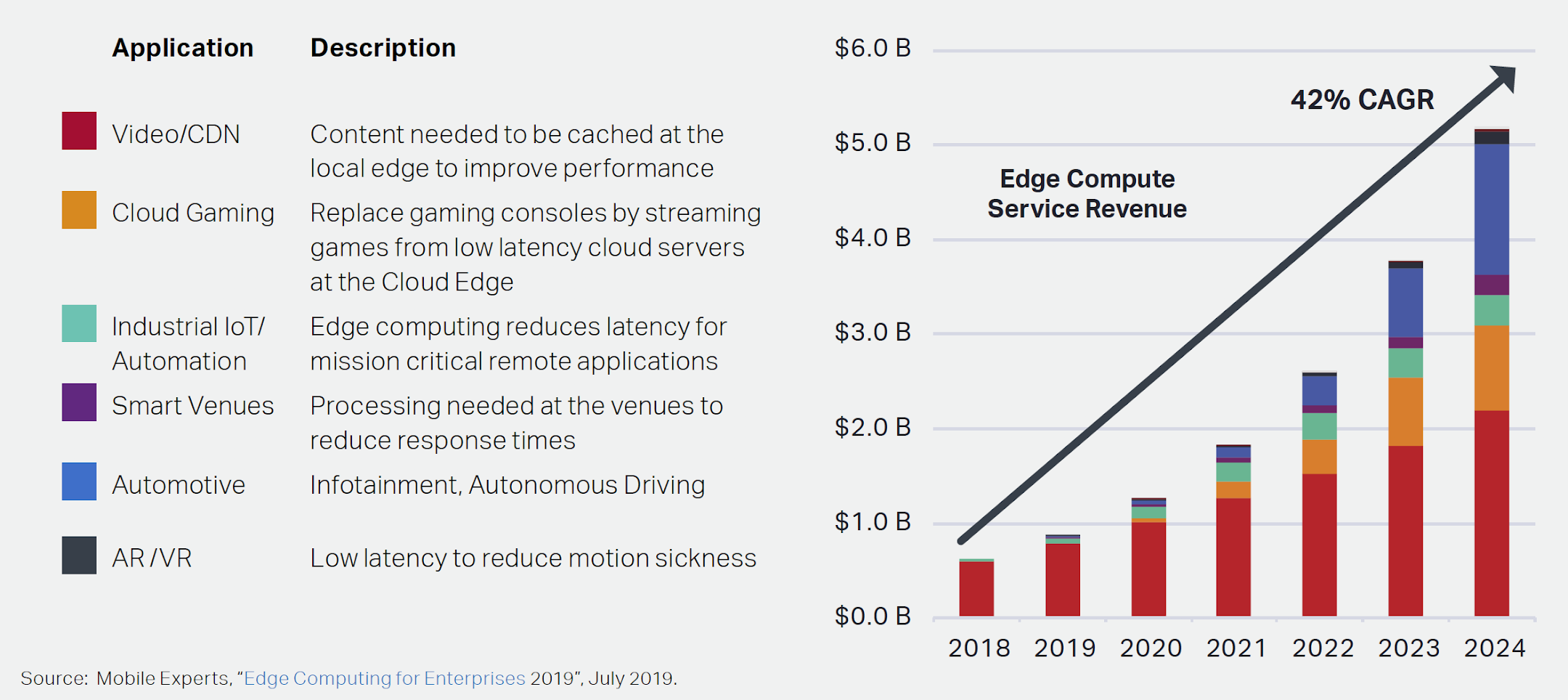 Figure 1. Top applications by revenue for edge computing