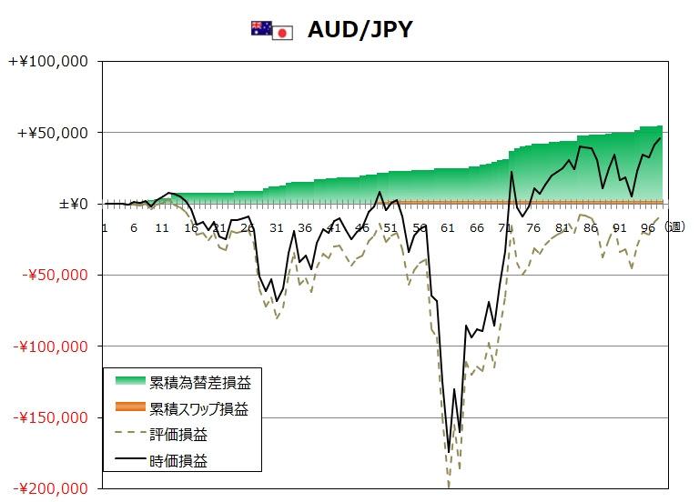 ココのトラリピ11月度AUD/JPYグラフ
