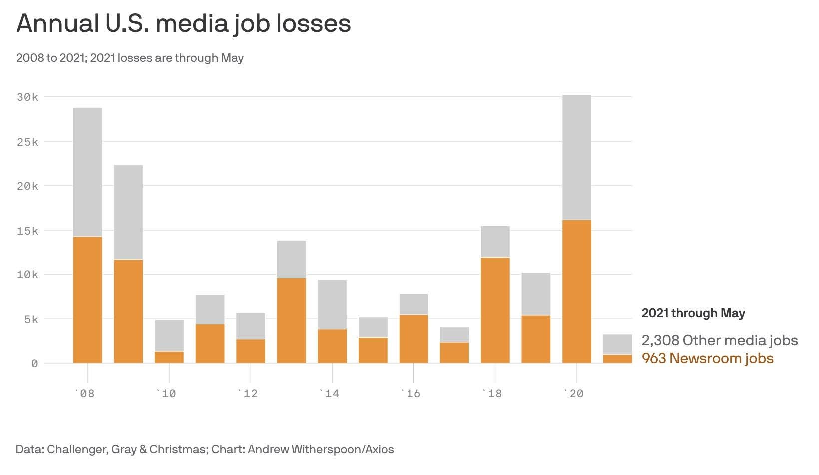 Annual U.S. media job losses. 2008 to 2021; 2021 losses are through May. Data: Challenger, Gray & Christmas; Chart: Andrew Witherspoon/Axios