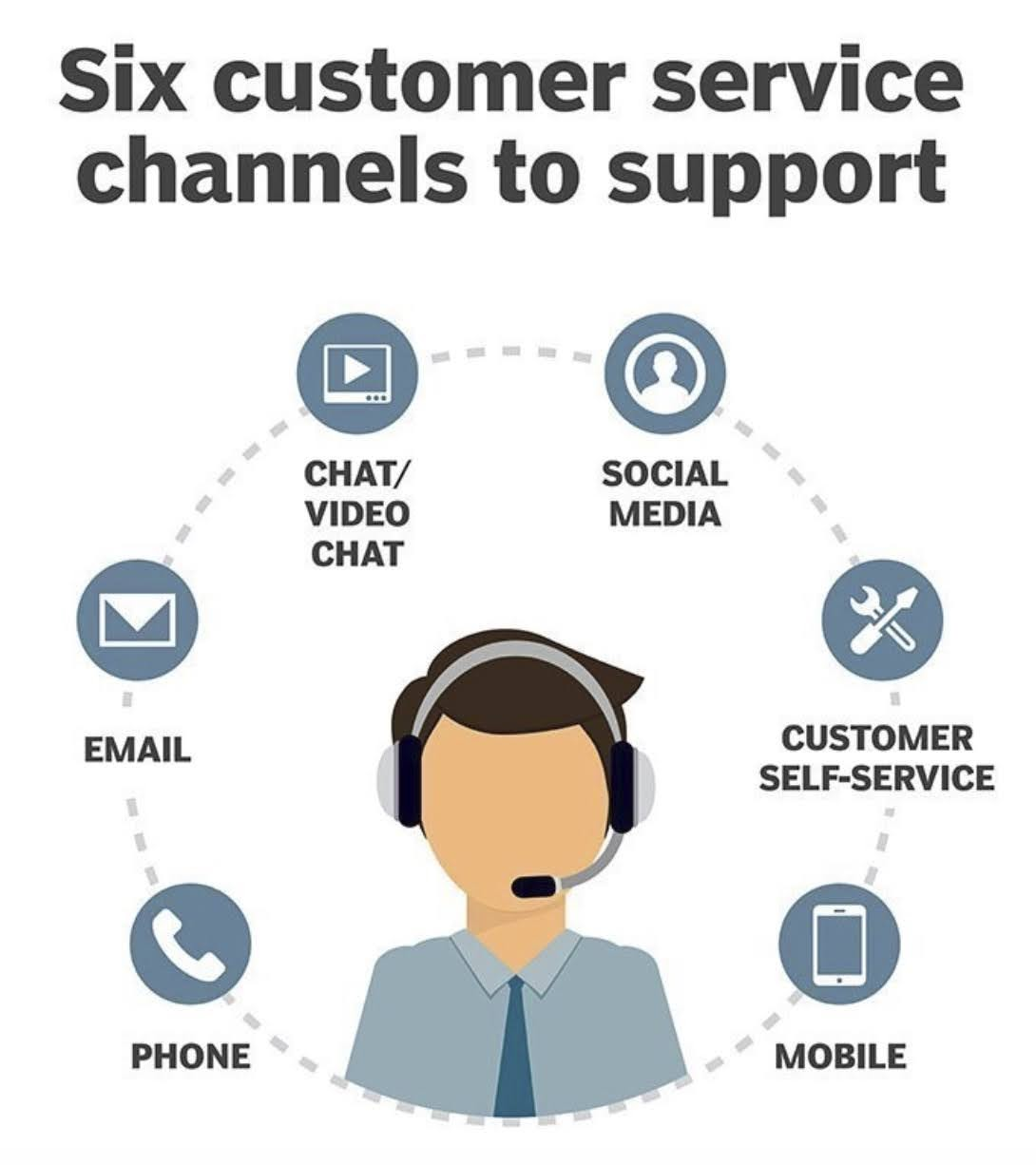 Six customer service channels to support: Phone, Email, Chat/Video Chat, Social Media, Customer Self-Service, Mobile